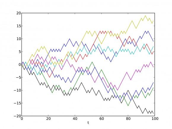 graph chart statistics stats